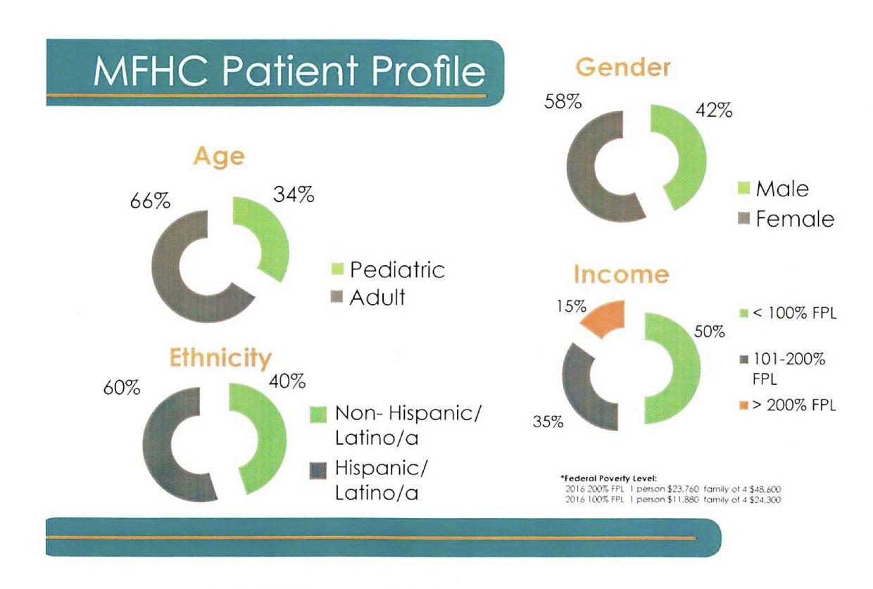 Source: Mountain Family Health Centers 2015-16 annual report