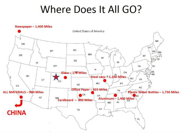 Part of Scott Eden's presentation on the state of recycling locally and across the country shows the locations where different types of materials to be recycled end up after going through a regional sorting facility.