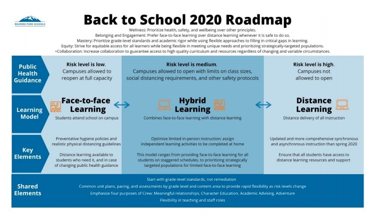 Roaring Fork Schools roll out 'roadmap' to reopening, but no decisions likely until late July
